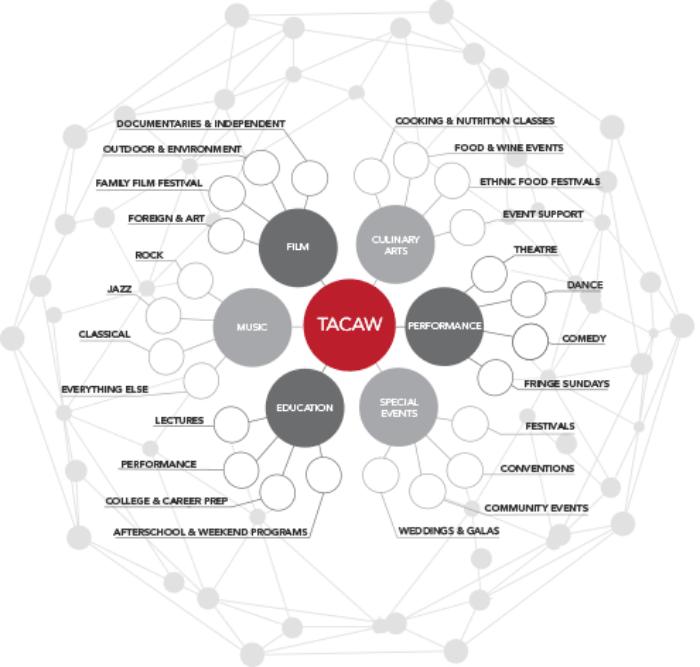 TACAW-Collaboration-Zone