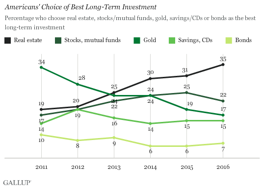 AMERICANS CHOOSE REAL ESTATE FOR LONG-TERM INVESTMENT