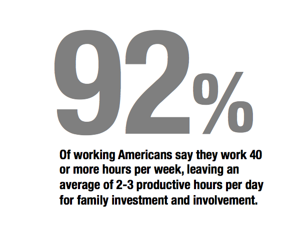 "Study based on 2014 poll done by Gallop and commonly accepted research suggesting that Americans have 10-12 ""productive hours"" per day."