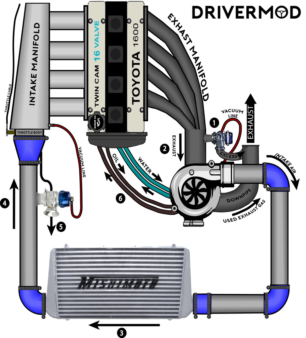 engine turbocharger diagram timing belt engine diagram