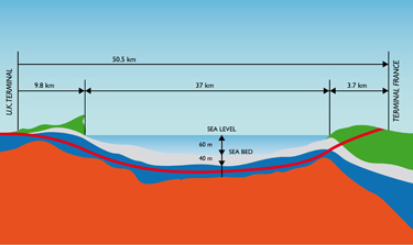 Cross section of Chunnel path