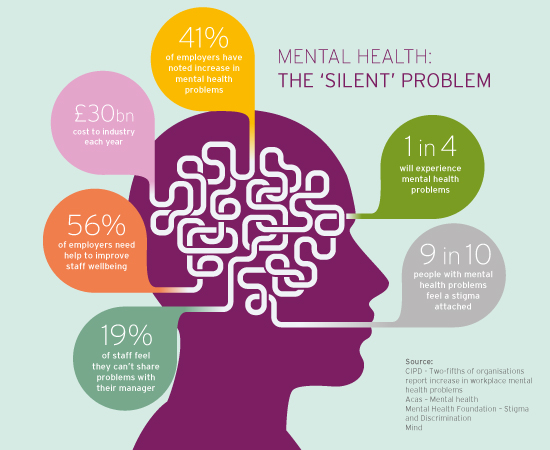 Common Mental Health Issues in Women advise