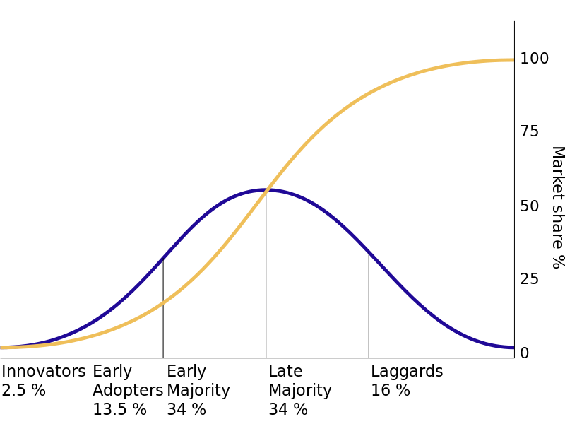 The diffusion of innovations according to Everett Rogers . With successive groups of consumers adopting the new technology.