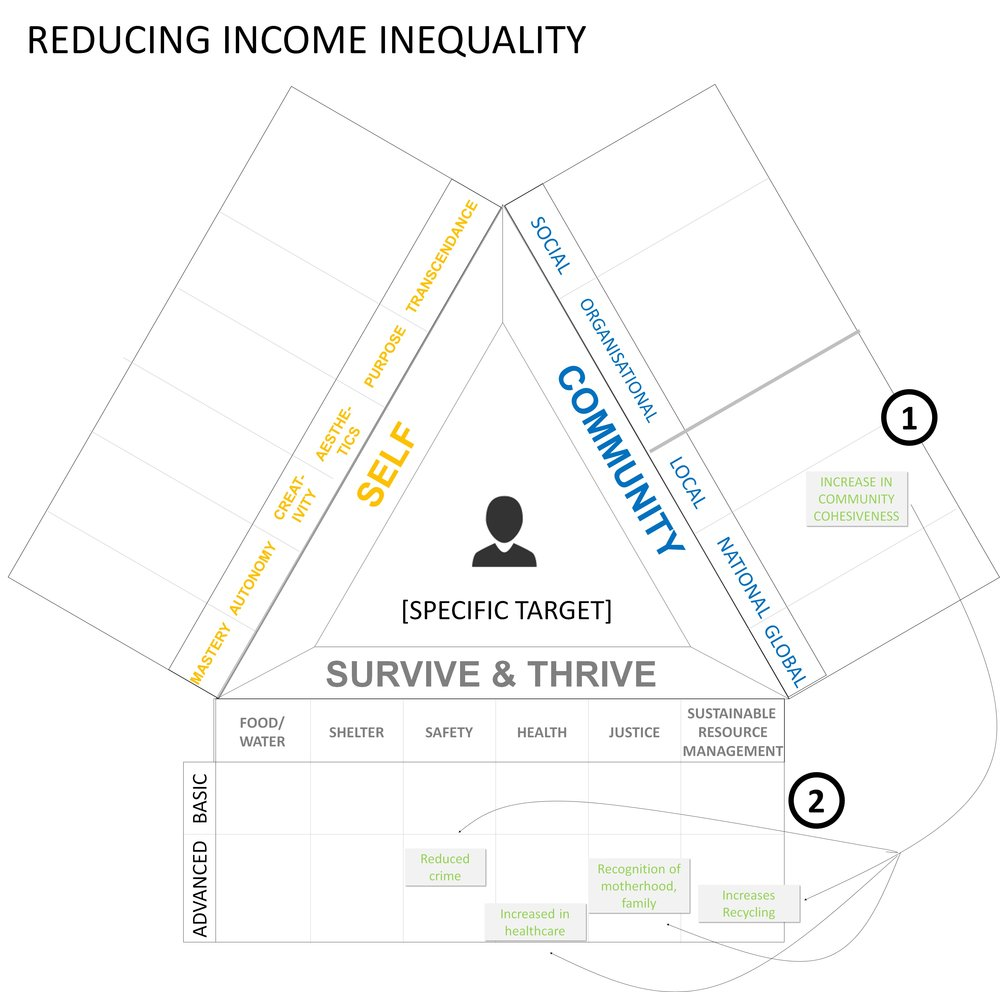 As written about in another article, the main result of reducing income inequality is to increase community cohesiveness (1), but increased community cohesiveness in turn increases a number of other social aspects in healthcare, safety, social justice, the environment, etc. (2).