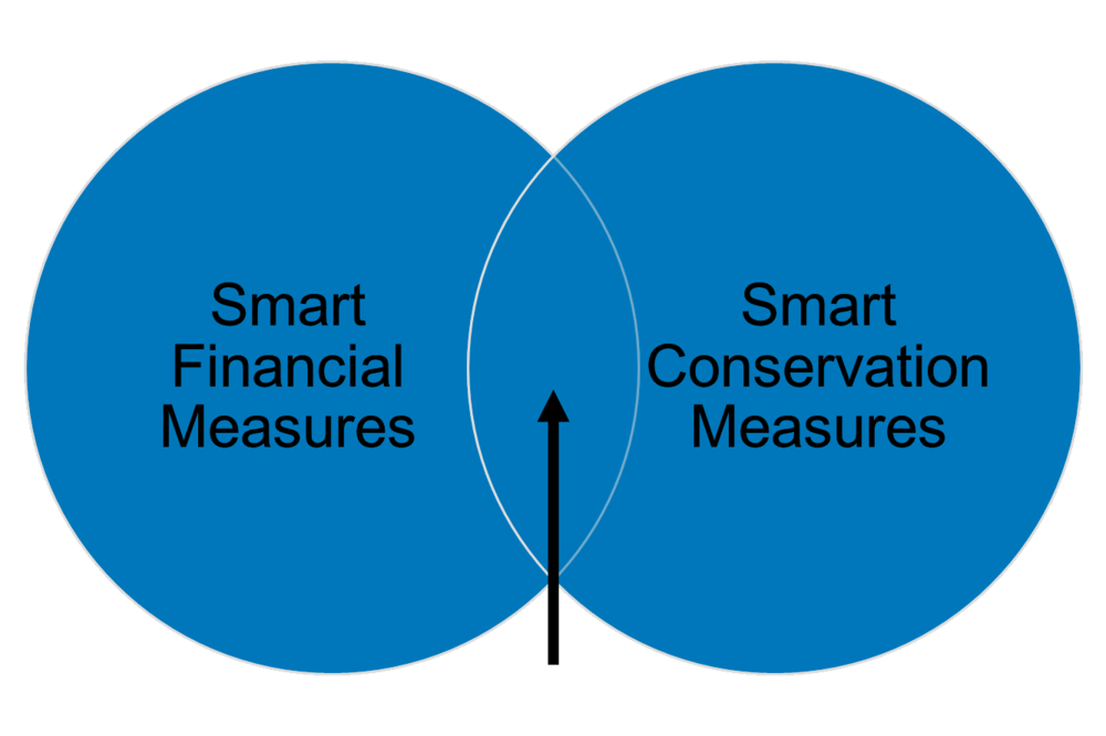 Water utilities can find the sweet spot between prudent financial measures and conservation.