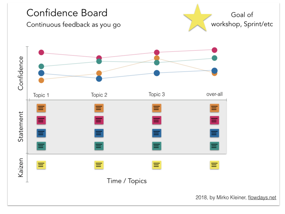 confidence-board.png.001.png
