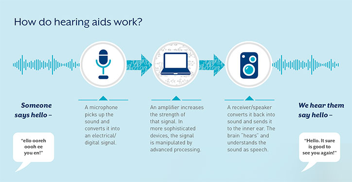 how-do-hearing-aids-work.jpg