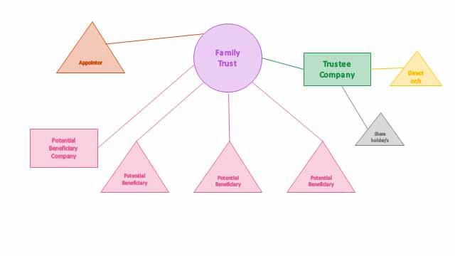 Trust-corporate-trustee.jpg