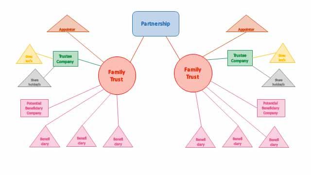 Partnership-of-family-trusts.jpg