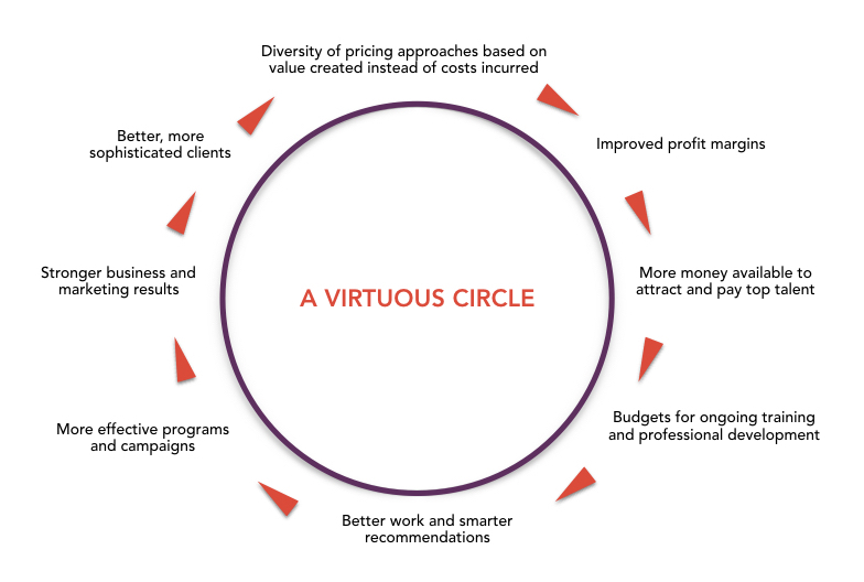 Virtuous Circle.001.f6828bf3e24f41dc9f4076092977954d.jpeg
