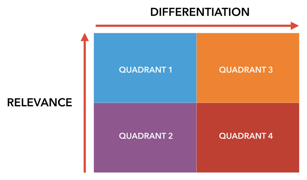 Relevane and Differentiation.001.jpeg