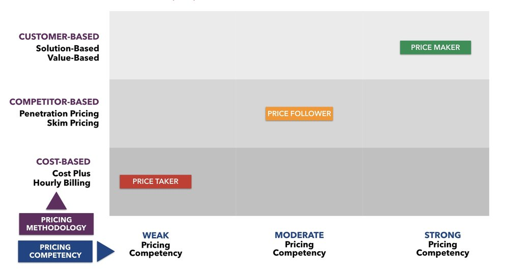 Evolution of Pricing Chart.001.jpg