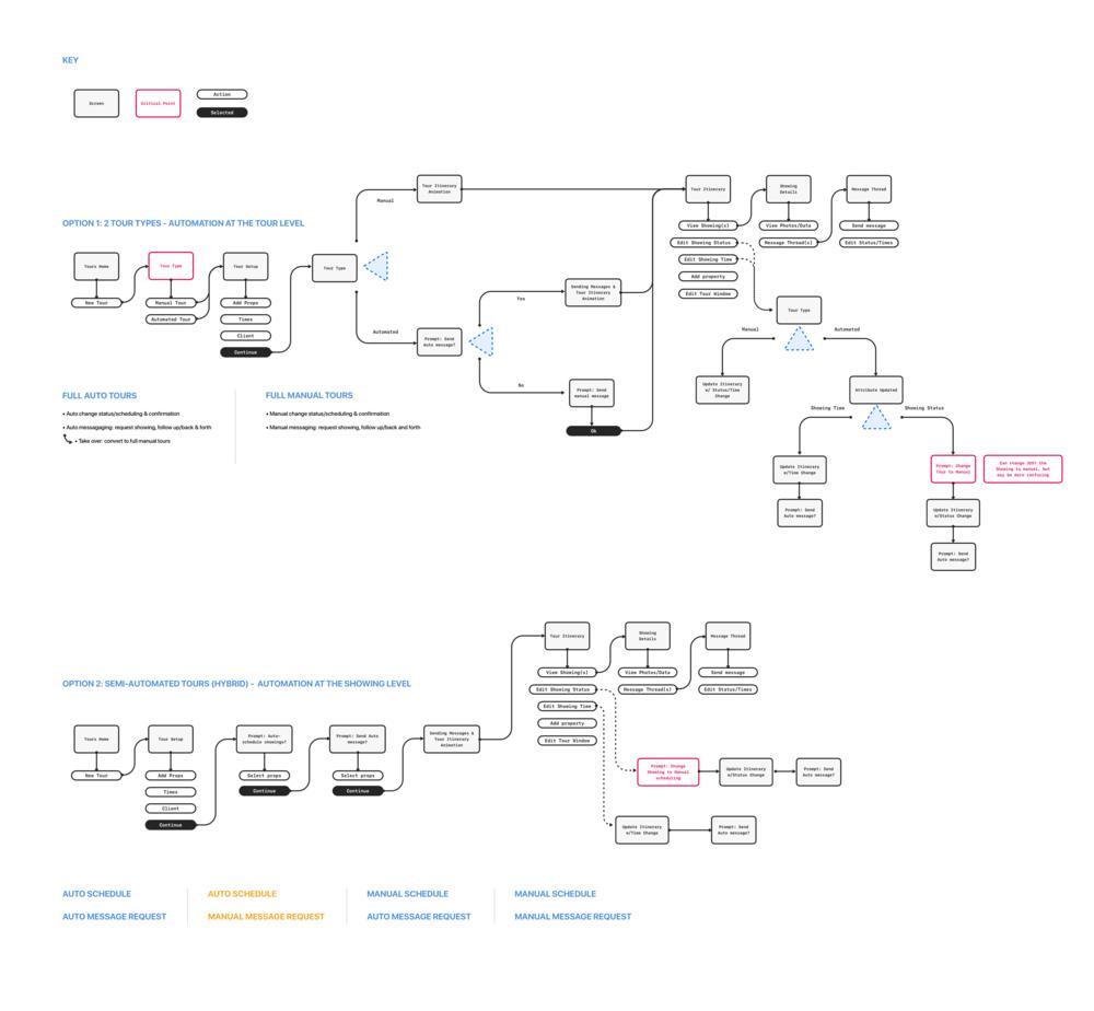 Auto vs Manual User Flow.png