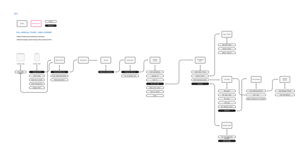 Manual User Journey.png