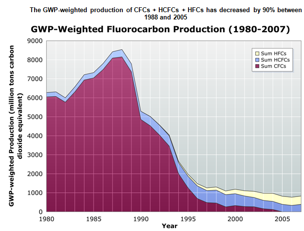 Graph showing decline of production of fluorocarbons through 2007