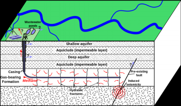 Schematic depiction of hydraulic fracturing for shale gas (Mike Norton)