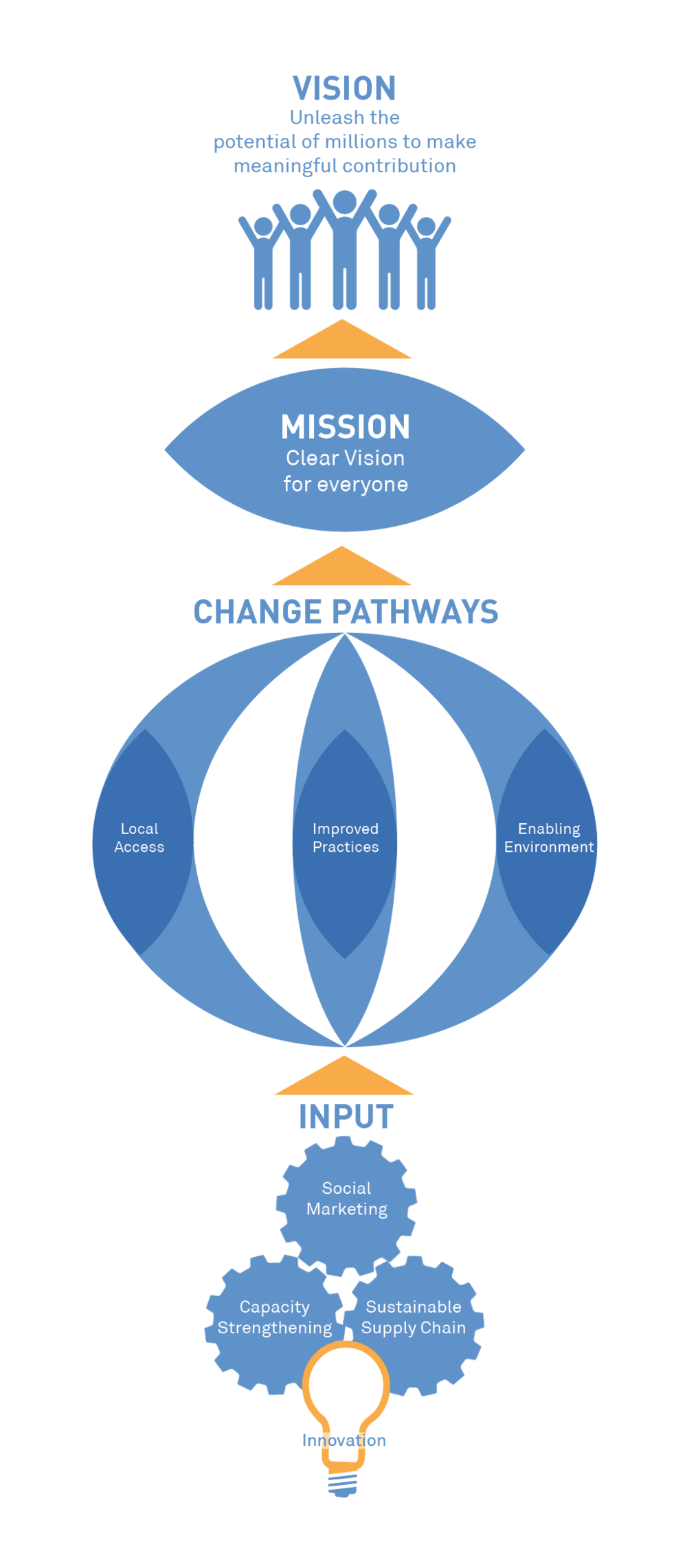 TBE Theory of Change.png