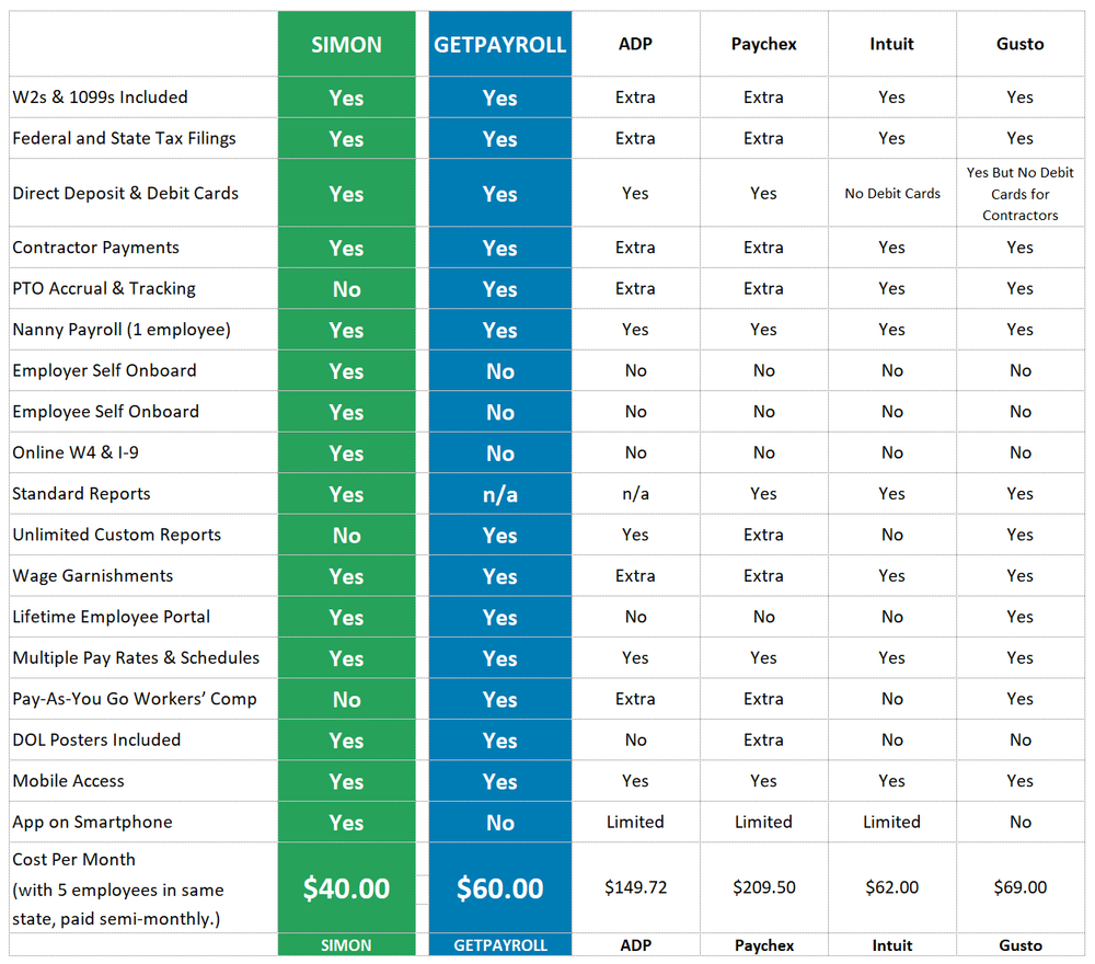COMPARE PAYROLL SERVICES AND SEE WHY GETPAYROLL AND SIMON ARE THE BEST.