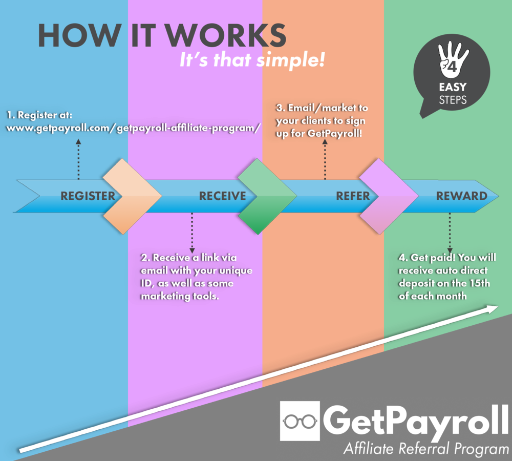 GetPayroll Affiliate Referral Program Infographic