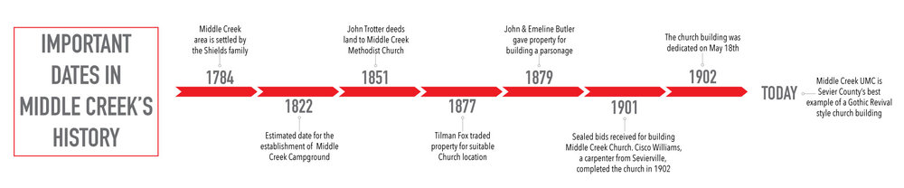 A timeline of important dates in the history of Middle Creek United Methodist Church showing its strong ties to the Pigeon Forge and Sevierville areas.