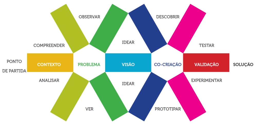 Metodologia de design thinking aplicada na Bag