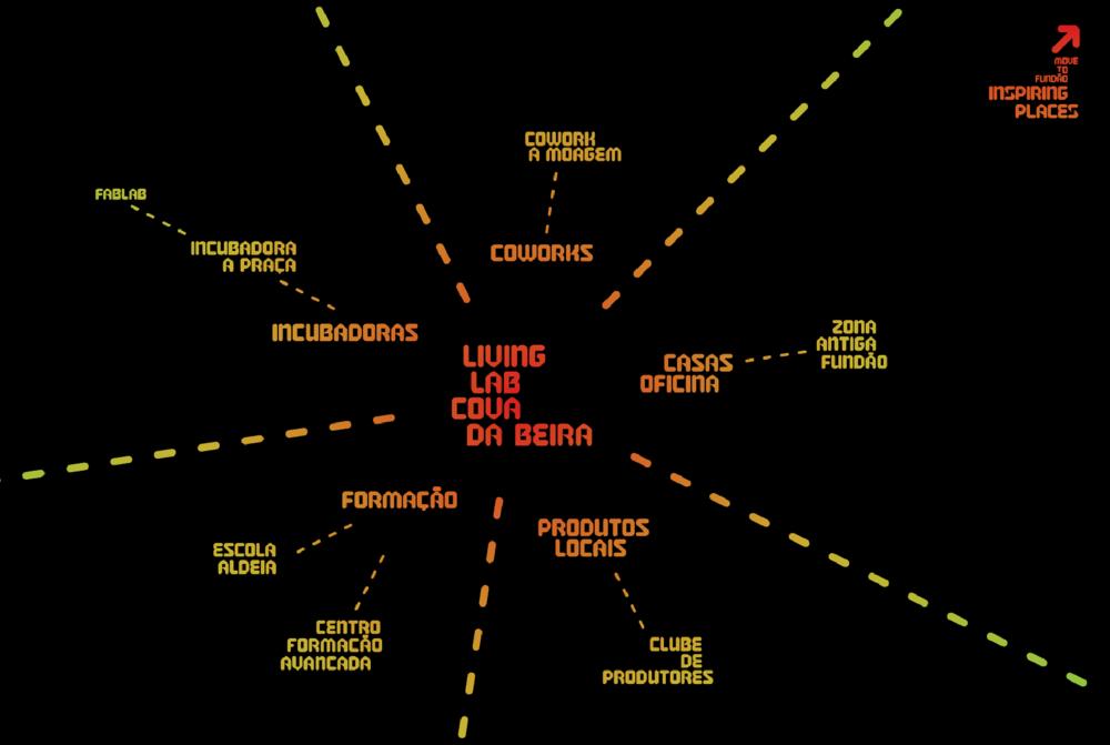 Organização do Living Lab da Cova da Beira