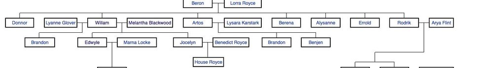 The Royce Family Tree.