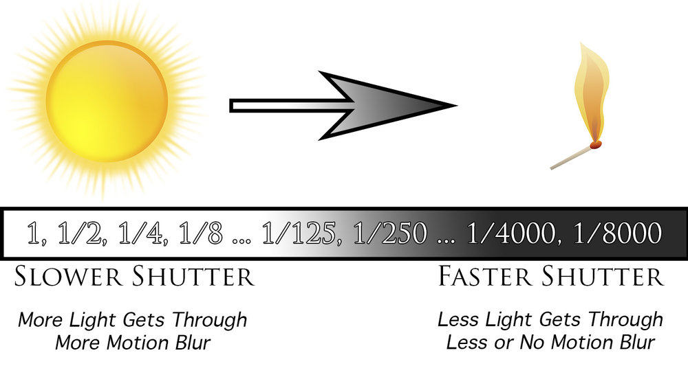 An infographic explaining Shutter Speed