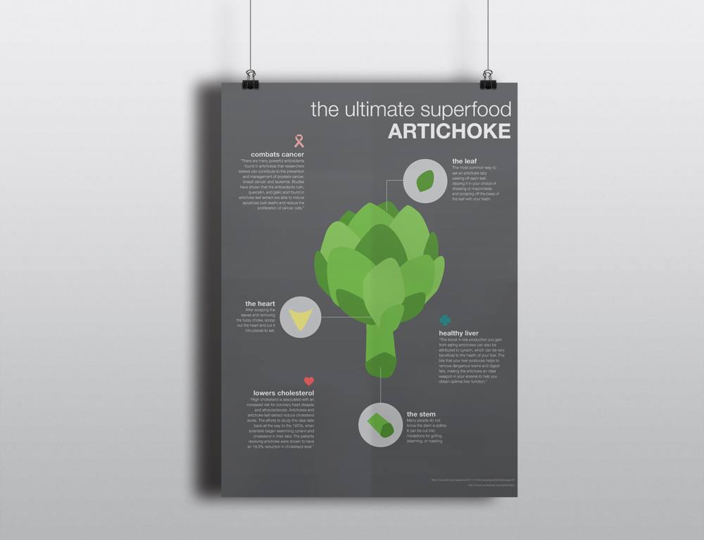 Artichoke Informational Poster