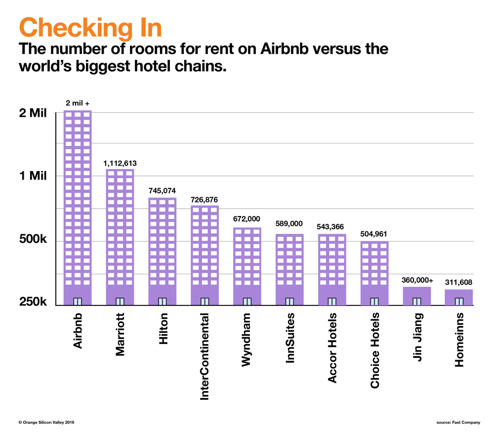 air-bnb-chart-01-01.png