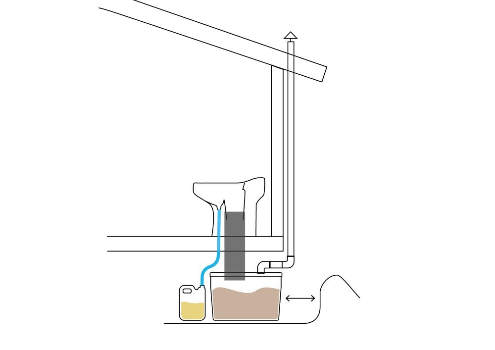Torrtoalett med behållare under golvet. - Bästa alternativet till utedass, plasttoaletter eller mulltoaletter. En riktig porslinstoalett som håller sig fräsch i många år. Urinsorterande med möjlighet till vattenspolning.Läs mer om EcoDry.