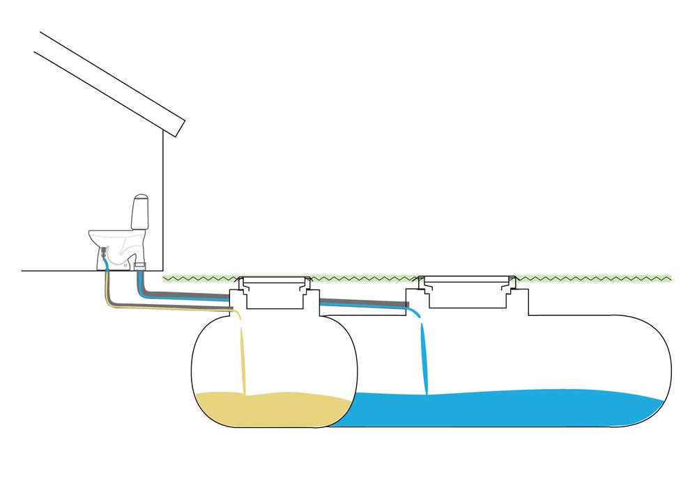 Vattentoalett med urinsortering som spolar under 1 liter. - Bekvämt sätt att använda en vattentoalett utanför kommunalt VA. Två separata behållare för fekalier och urin.Läs mer om EcoFlush.