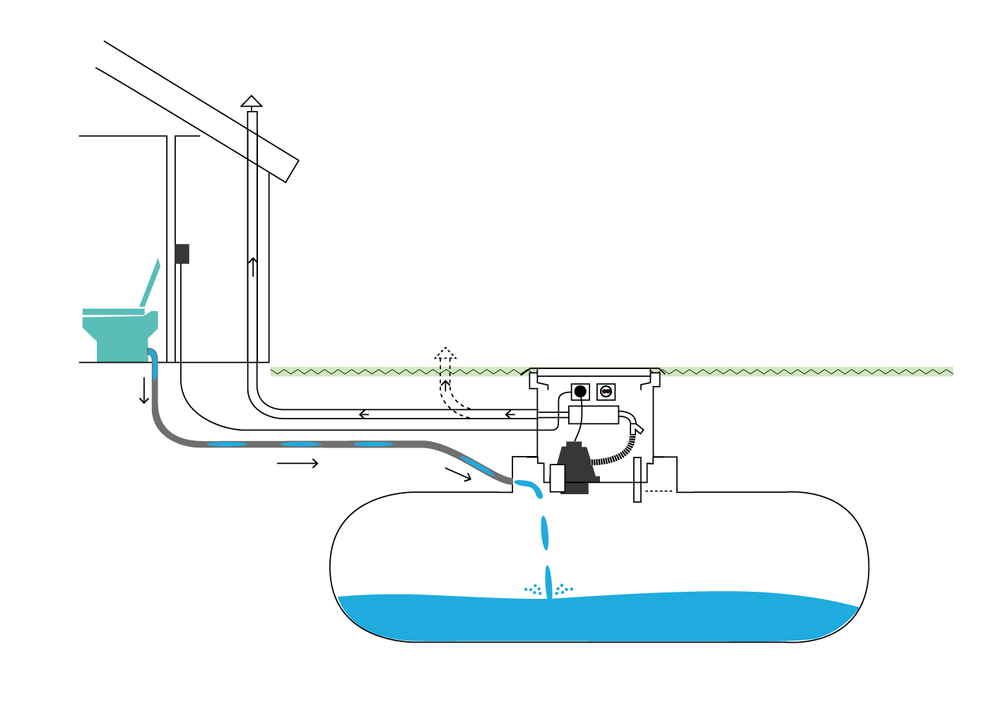 Vacuum toilet to closed tank. - Convenient way to be able to use a real water closet of porcelain outside the municipal sewage. If a 3000 liters tank is used it will need to be drained only about once a year. Read more about EcoVac.