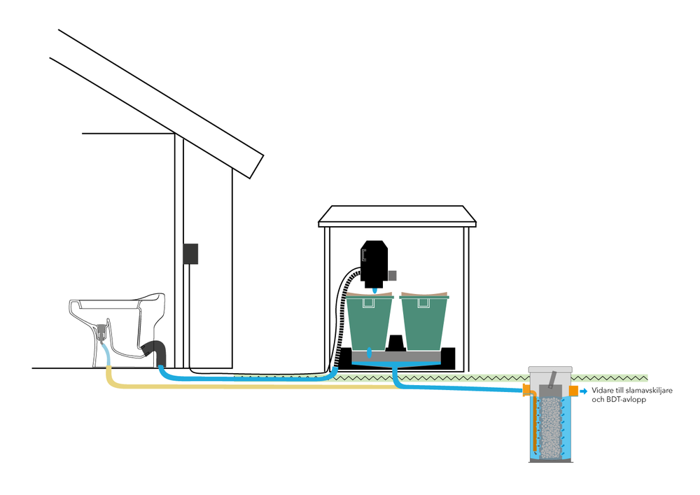 Vacuum toilet to BOSS: 2 (organic pre-compost unit) - If you do not have a building permit for a closed tank but still want to use a real toilet then EcoVac with BOSS: 2 is the solution for you! Read more about EcoVac.
