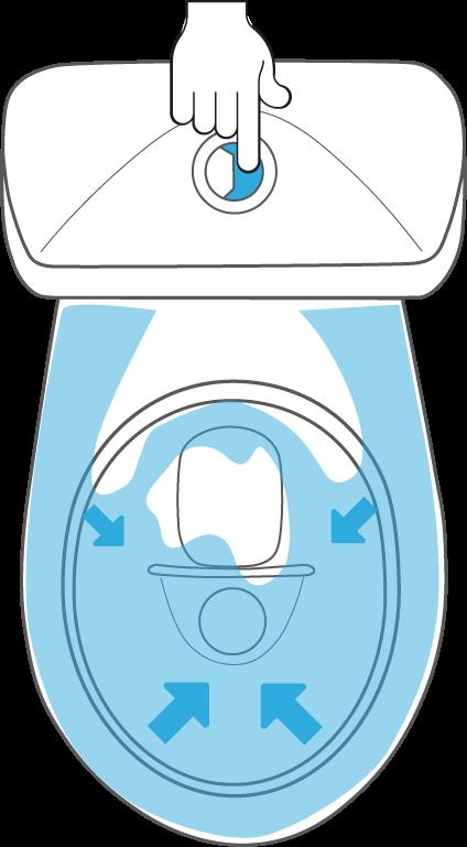 Stor spolning ca 2,5 L Stora spolknappen används vid fekalier. Trycks in kort 1 sekund.
