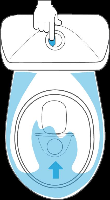 Liten spolning ca 0,3 L Lilla spolknappen används vid urinering. Trycks in kort 1 sekund.