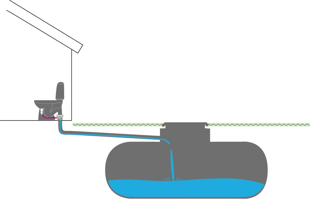 Gemensamt avlopp med WC-stos som sammanför urinslangen med 110-avloppet bakom toa-stolen.(vanligaste alternativet).