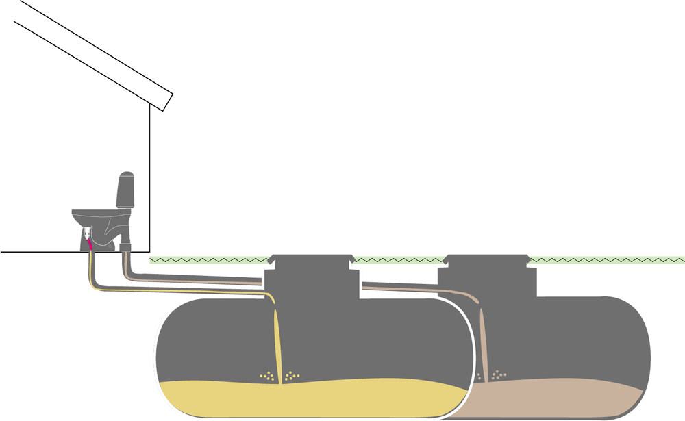 Separated outlet - Separate septic tanks or containers for urine and feces. The attached urine hose is connected to 50 mm pipes to a tank or something suitable and the regular 110 mm is led to its own septic tank.