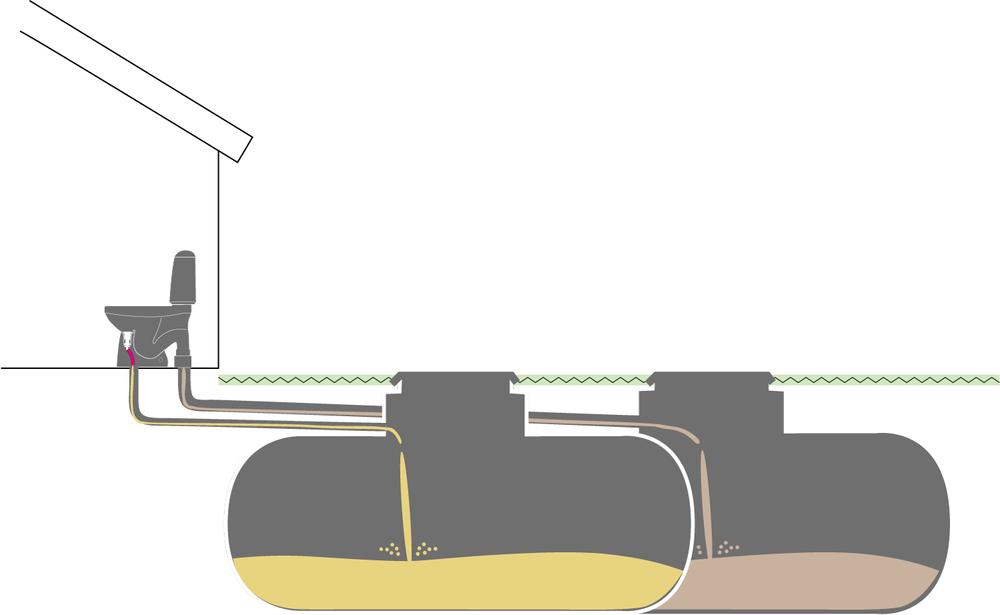 Separata septiktankar för urin och fekalier. Urinavloppet leds med 50 mm rör till en tank, och 110-avloppet leds till en andra tank.