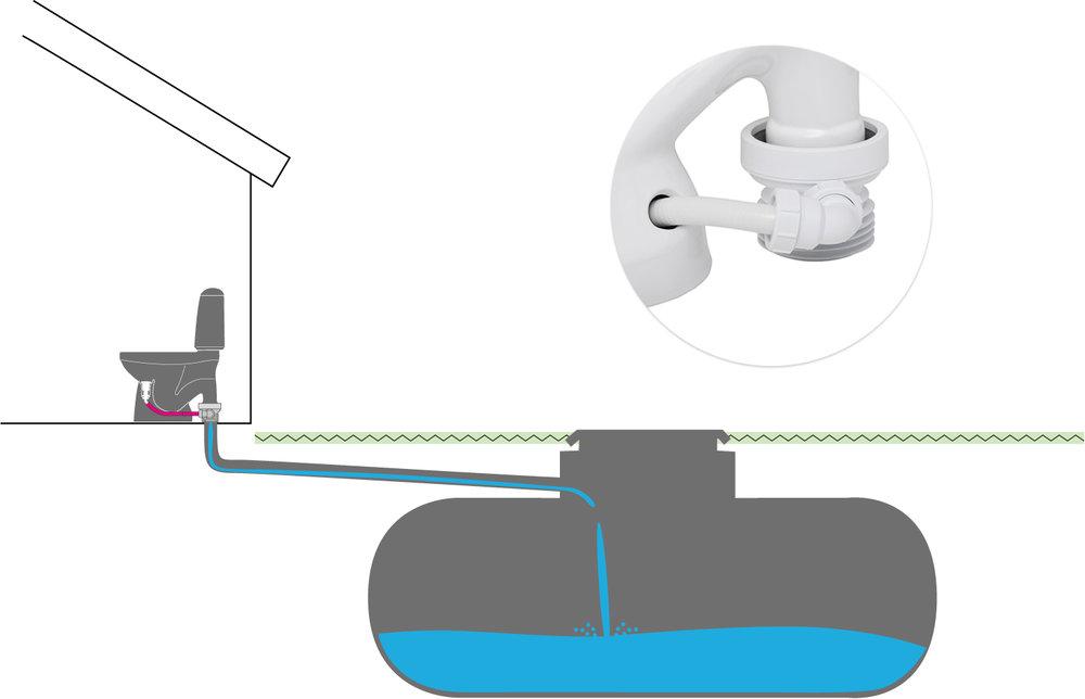 Gemensamt avlopp  (populärast) - Gemensamt avlopp med WC-stos som sammanför urinslangen med 110-avloppet bakom toa-stolen. Det här är de vanligast alternativet för att använda EcoFlush och gör det möjligt att använda den överallt där en vanlig toa har varit installerad. Kom ihåg att beställa en Jafo-stos! Se bild ovan! (RSK308 01 99).