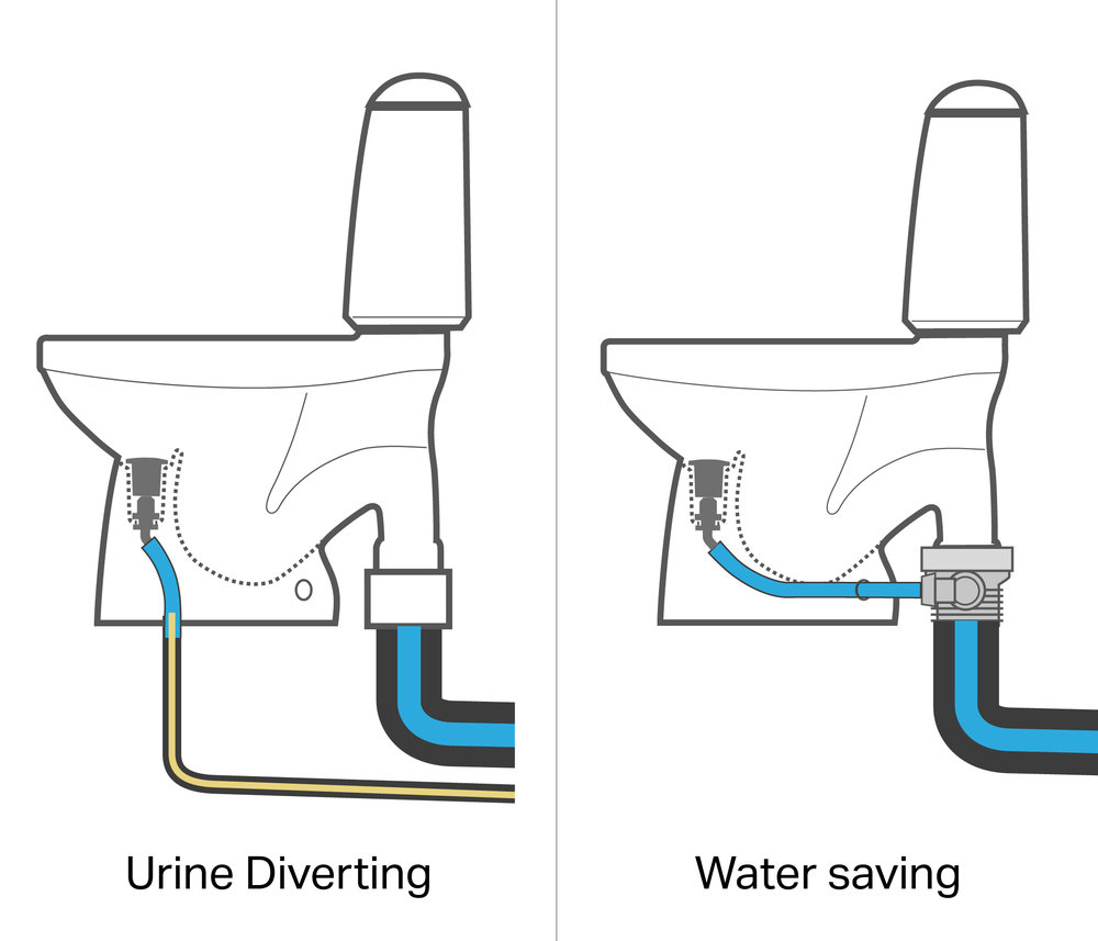 A unique diverting WC or just an extremely low-flush WC. - Many eco villages and eco projects use the EcoFlush™ to collect the urine to use as fertilizer. But most use it as the unique water saving WC it is. With our WC-adapter you an easily retrofit it to you 110 outlet in your bathroom just like any other toilet.