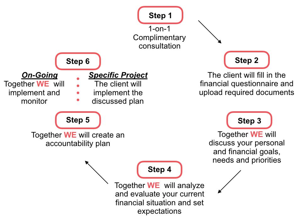 WbE Process -.003.jpeg