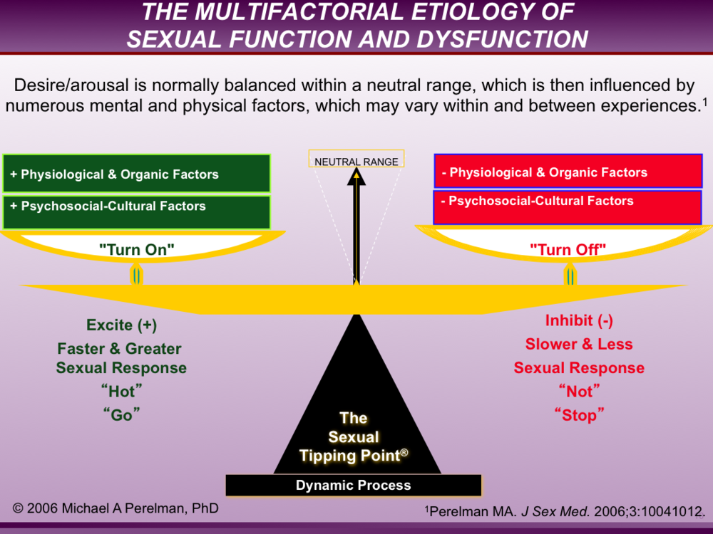 motivation sexual sexual dysfunctional disorder regulation desire
