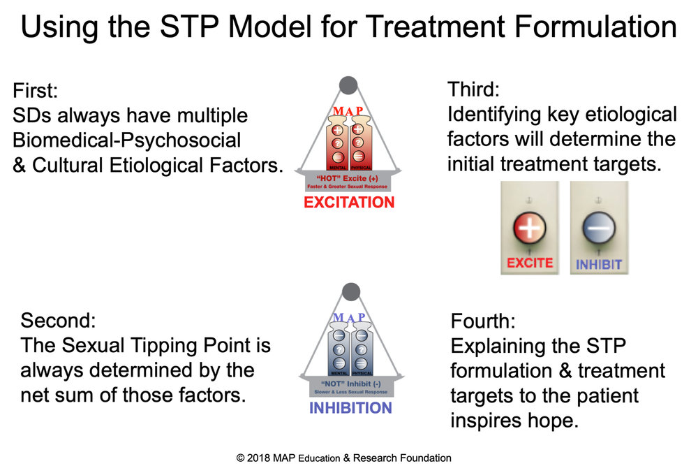 using-the-STP-model-for-treatment-formulation-SD.jpg