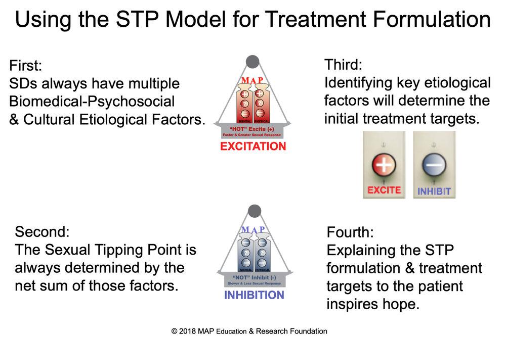 using-the-STP-model-for-treatment-formulation-SD.jpg