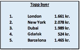 Dette er nordmenns favorittbyer - og hva de betaler for å bo der. Rangeringen for destinasjonene gjelder søk på hotellopphold mellom 18. februar til 3. mars 2017 og er på minimum 4 netter. Dataen er basert på søk fra 1. september 2016 til 5. januar 2017. Prisen som er vist er gjennomsnitt per natt i denne reiseperioden for et standard hotellrom for 2 personer.