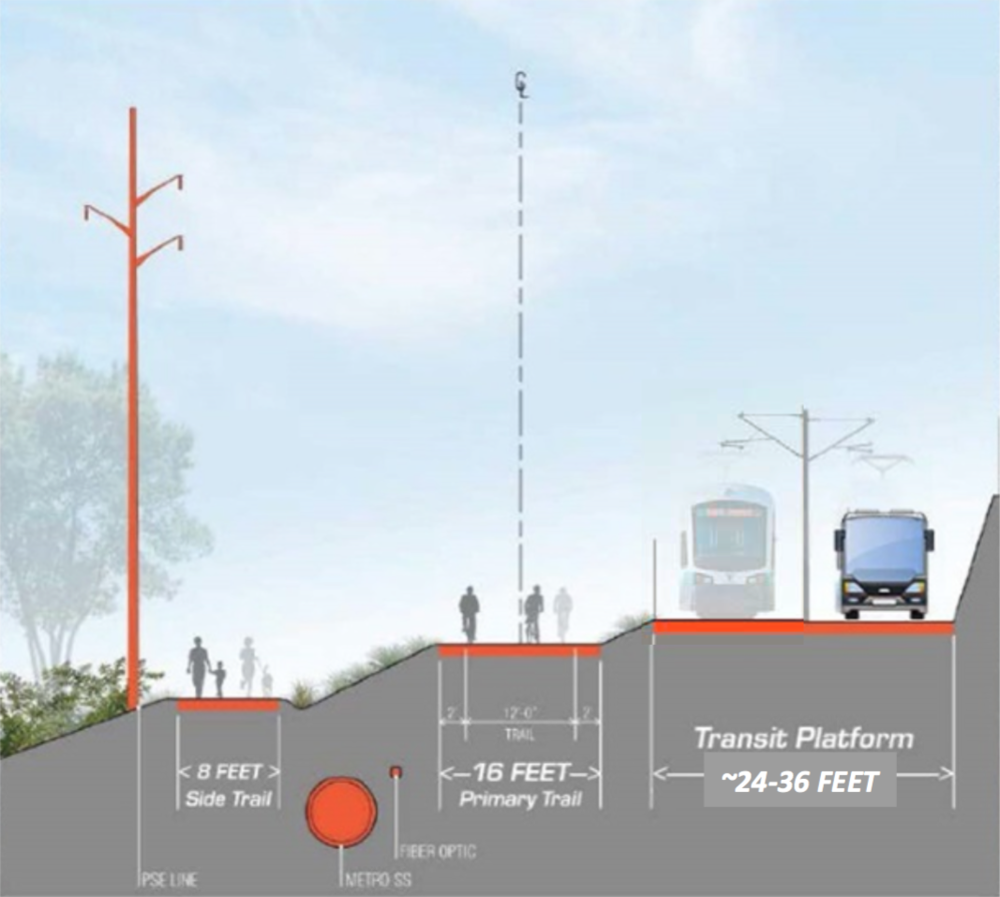 Source: City of Kirkland. Note the addition of power lines, separation walls and paving planned for BRT on the Cross Kirkland Trail. The full width of the 100 ft buffer is used.