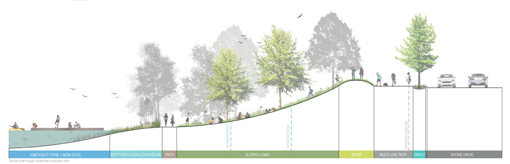 Cross section of the park design with proposed new dock, walking trail and sloped lawn with views over the Mystic River Basin. Credit: Offshoots Productive Landscapes.