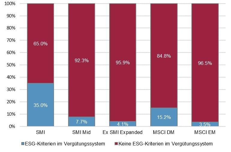 ESG-Kriterien in Vergütungssystemen nach Index (SPI und MSCI ACWI)