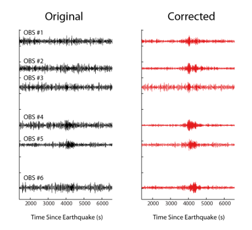 Comparison of earthquake data recorded on lake bottom seismometers without correcting for  compliance  noise (right) and with the compliance correction.  Before the correction only a wisp of an earthquake is identifiable within the trace but afterwards the earthquake is easily observable.